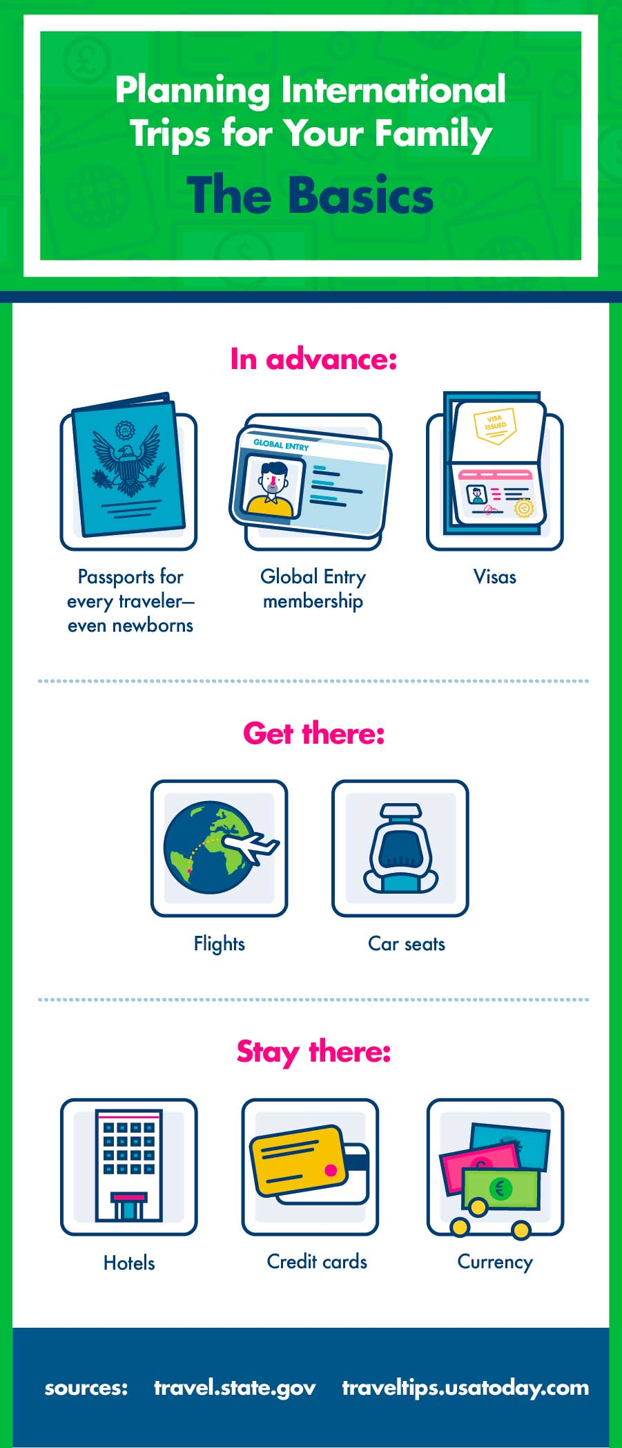 International family travel basic planning infographic
