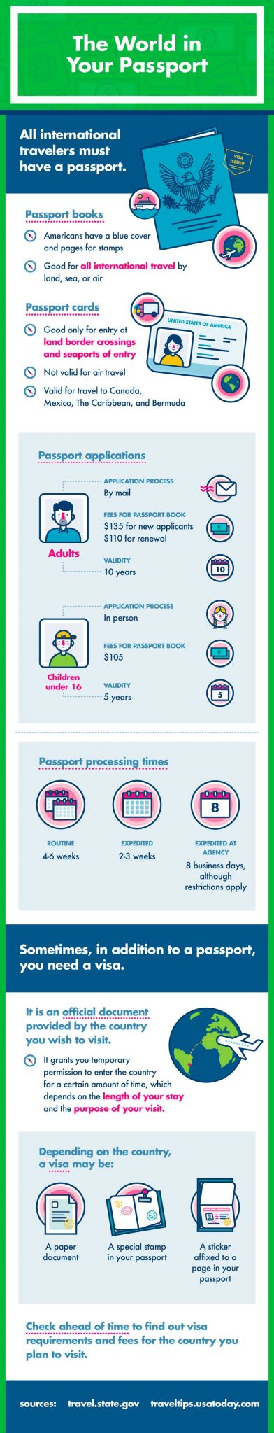 International family travel passport, visa and global entry card infographic